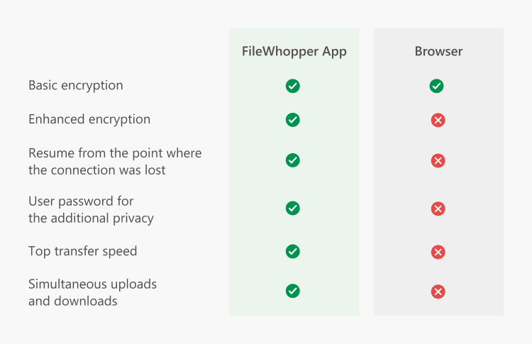 A comparison of using the FileWhopper app and a browser.