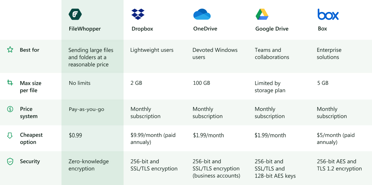 FileWhopper has a number of advantages for sending big files and folders compared to cloud services